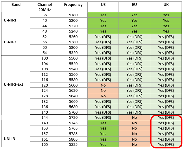 5GHz_20MHz Channel Update for UK.png