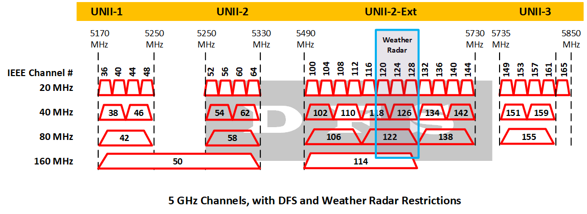 5GHz Channel Width.png