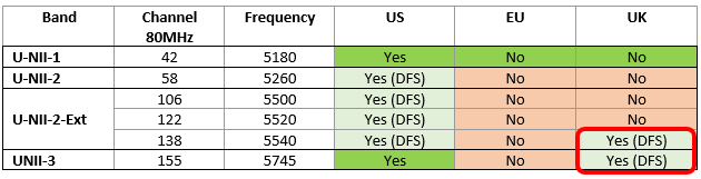5GHz_80MHz Channel Update for UK.png