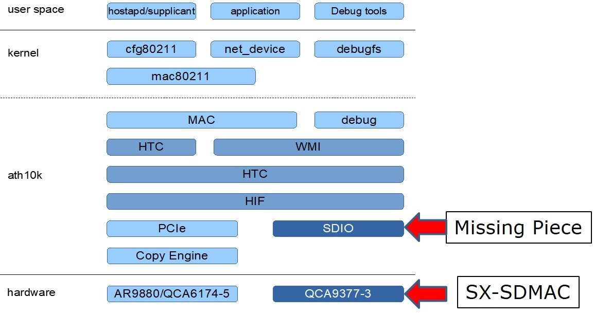 Silex ath10k qca9377 sdio patch image.jpg
