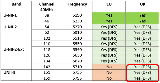 RED_unii-3_40MHz_Channels.png